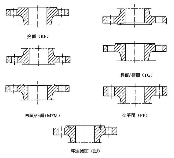 带颈平焊法兰常用连接面型式图